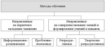 Курсовая работа на тему Современные методы обучения их  hello html 54f41940 png