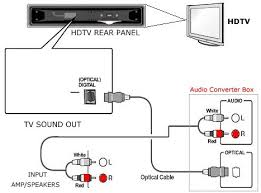 diagram of rca tv converter modern design of wiring diagram • how to connect tv audio sound out digital optical only to analog rca rh columbiaisa 50webs com rca tv converter box rca television converter