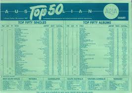 Chart Beats This Week In 1985 January 13 1985