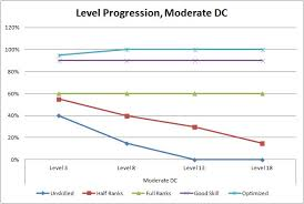 Cr Chart Pathfinder Run A Game Skill Dcs By Level For Pathfinder