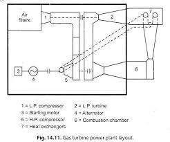 essay @ gas turbine power plants power plants energy management gas power plant diagram gas turbine power plant layout