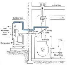 home air conditioning systems. home air conditioning systems r