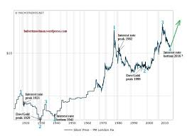 Silver Price Chart 10 Years Silver Price Forecast The Interesting Relationship Between