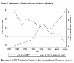 Economic Bubble Chart The Debt Shift Theory Of The Global Financial Crisis And The