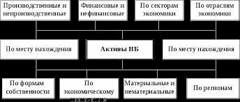 Национальное богатство России Реферат Рисунок 1 Группировка активов национального богатства
