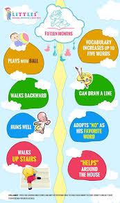 Milestones Of 15 Month Old Baby Baby Development