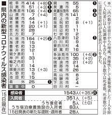 徳島 コロナ 6人目 誰