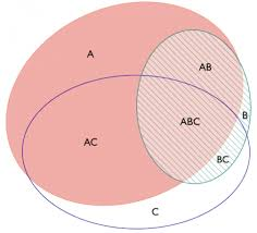 venn diagram plotter   integrative omics    an improved  circle venn diagram program that uses ellipses instead of circles  leading to more accurate representations of area proportional overlap