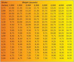 Ford 9 Inch Gear Ratios Chart 14 Precise Drag Racing Gear Ratio Chart