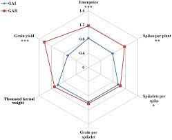Radar Charts Comparing The Traits Of Yield And Yield