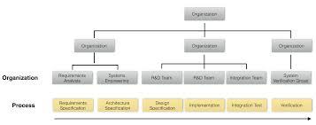Lean Organization Chart Conways Law The Lean Viking