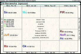 Navamsa Chart Generator Elizabeth Taylor By Christina Collins January 2012