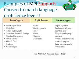 Ppt Lesson Planning For Ells Using The Wida Elp Standards