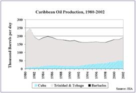 Caribbean Fact Sheet
