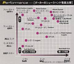 Nittaku Blade Chart Darker Catalogue Pdf Translate Japanese Anyone Ooak