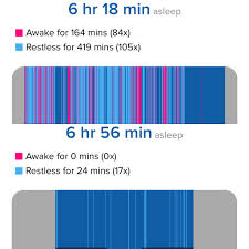Normal Sleep Pattern Beauteous I Am LIVING For The First Time Imgur