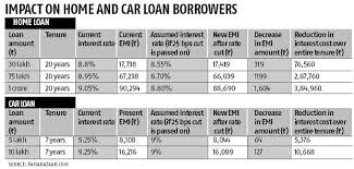Sbi Car Loan Rate Of Interest Chart Monthly Installments On Car Home Loans May Fall Marginally