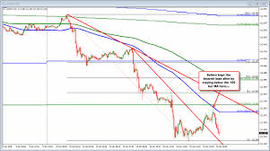 Usdjpy Stalls Just Ahead Of 100 Bar Ma On 5 Minute Chart