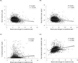 Creatinine Chart By Age Impact Of Blood Urea Nitrogen To Creatinine Ratio On