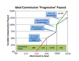 Sales Process Development Build A Sales Commission Plan