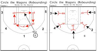 Better Basketball Rebound Like A Champion