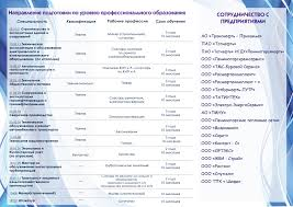 Специальности ГАПОУ Лениногорский политехнический колледж  2017