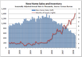 New Home Sales Inventory Chart Youre Going The Wrong Way