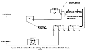 gas solenoid valve wiring diagram wiring diagram and hernes wiring diagram for hydraulics the pneumatic solenoid valve