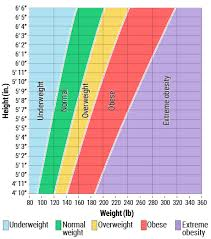 Underweight Normal Overweight Obese Chart Body Mass Index Bmi For Adults Metro Health Hospital