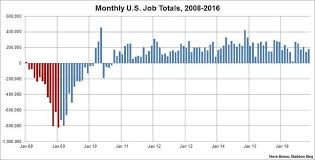 Unemployment Chart By Year Unemployment Rate Drops To Lowest Point In More Than 9 Years
