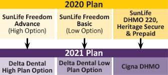 Compare the cost of the retiree dental plan with the cost of cobra coverage, which allows you to continue the dental coverage you. Dental Plans Arizona State Retirement System