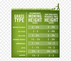 Lawn Mowing Height Chart Grass Mowing Height Hd Png