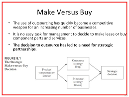 Make Vs Buy Template Outsourcing And Make Or Buy Decisions