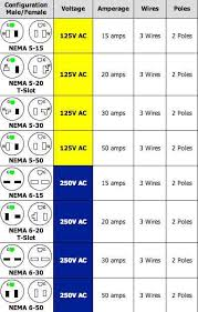 220 volt plug receptacles configurations askmediy 3 Wire Plug Diagram wire size calculator 4 wire plug diagram