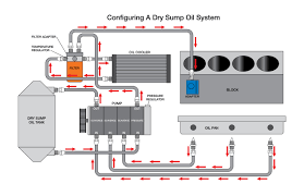 Pros And Cons Of A Dry Sump Engine Oiling System