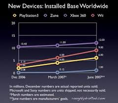 Ps3 Chart Only A Game 360 Vs Wii Vs Ps3