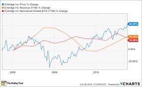 Walmart 10 Year Stock Chart 3 Stocks To Buy Ahead Of The Next Market Crash The Motley Fool