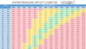Vapor Pressure Chart Vapor Pressure Deficit Chart Fregrowli