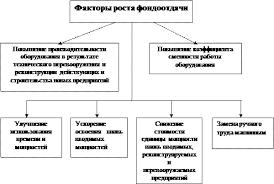работа на тему Показатели использования основных фондов  Она показывает долю стоимости основных фондов приходящихся на каждый рубль выпускаемой продукции Если фондоотдача должна иметь тенденцию к увеличению