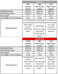 Milwaukee Die Chart Milwaukee M18 Fuel Mid Torque Impact Wrenches