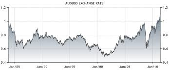 Aud Long Term Chart Long Usd Have Lowest Us Equ