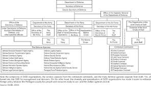Joint Forces Command Organization Chart Cq Press The Military Instrument