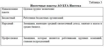 Особенности осуществления ипотечного кредитования в Республике  Ипотечные пакеты АО БТА Ипотека