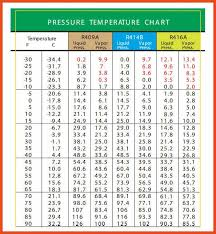 fahrenheit to centigrade conversion chart choice image baking conversion for celsius to fahrenheit table pdf cal celsius to fahrenheit chart