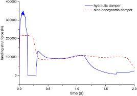 Optimization And Performance Analysis Of Oleo Honeycomb