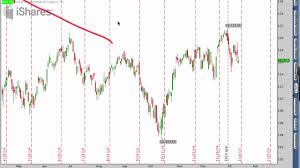 Learn Stock Chart Technical Analysis Learn Stock Chart Technical Analysis Stock Trading Tips Guide To Indicators