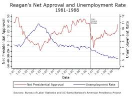 Reagan Approval Rating Chart Reagan Obama And The Myth Of The Teflon Presidency