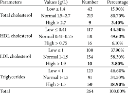 lipid profile abnormalities in the