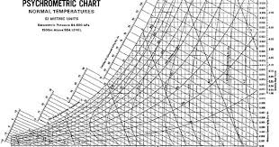 Psychrometric Chart Ppt Sample Psychrometric Chart On Charts Of Temperature And