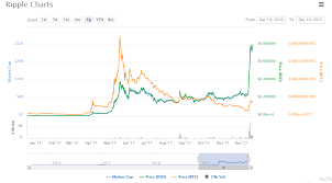 Ripple Currency Chart Will Ripple Overtake The Bitcoin And Why